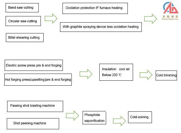 Process diagram of precision forging bevel gear | J58K