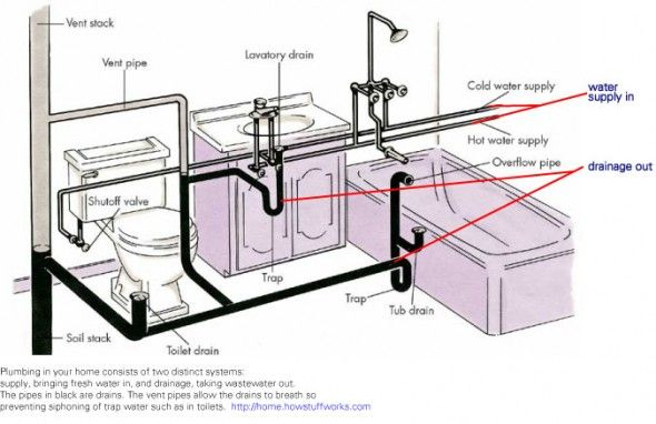One story house drain and vent system google search for Master bathroom plumbing diagram