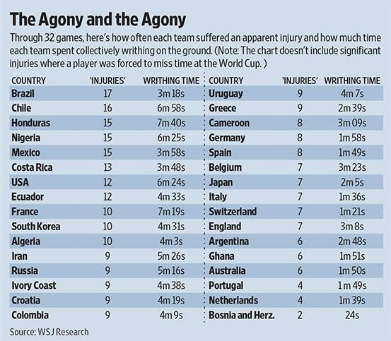 The Worldcup Flopping Rankings A Tally Of Injuries With Miraculously Quick Recovery Times Http On Wsj Com 1 World Cup Teams World Cup World Cup Countries