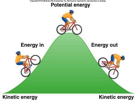 Potential Energy Examples Google Search Mathematics Pinterest