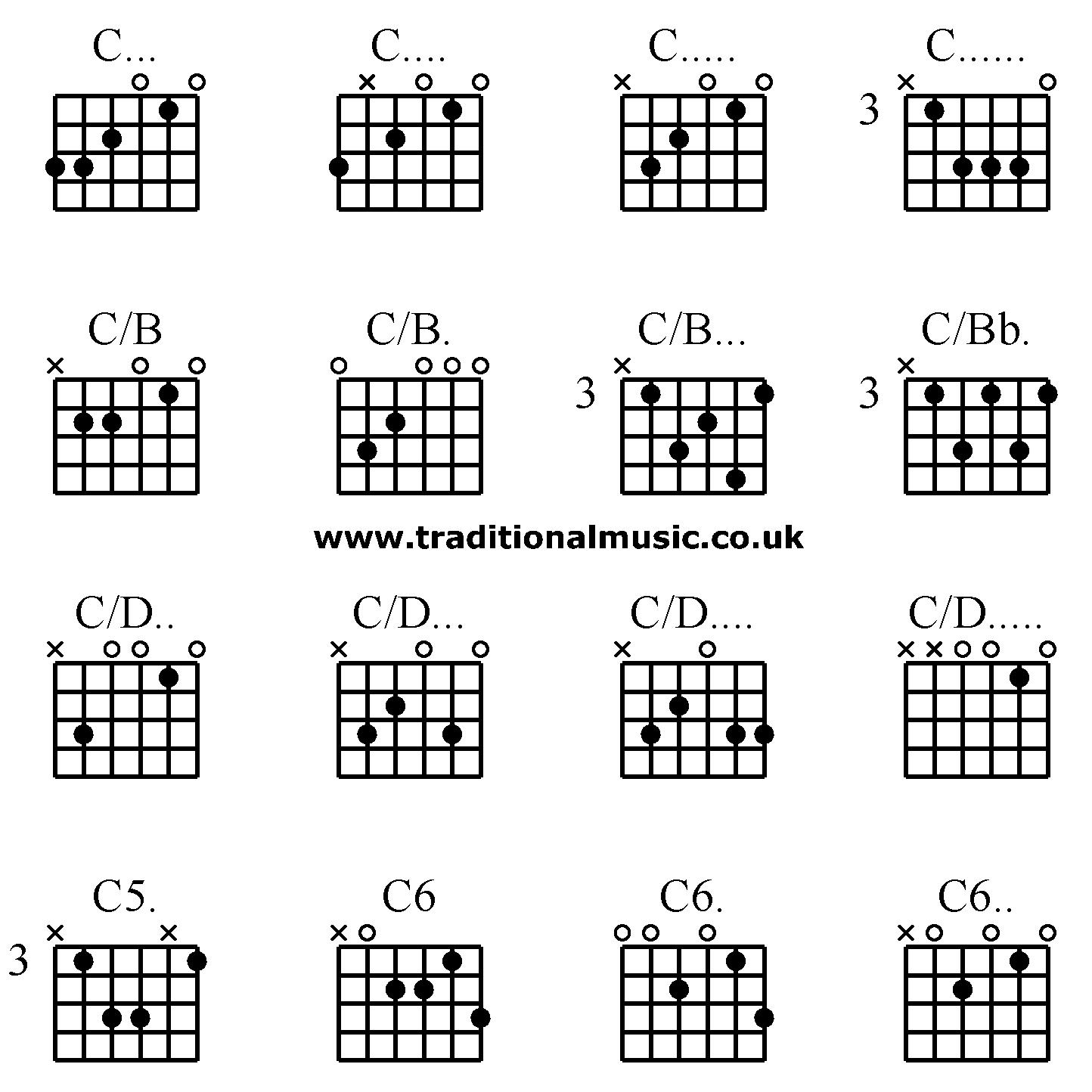 Advanced Guitar Chordsc C C C Cb Cb Cb C