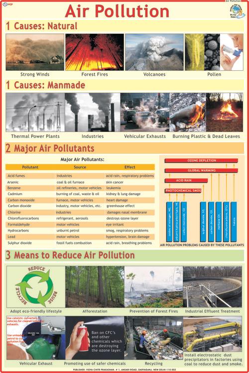 Environment Charts Exporter, Manufacturer, Distributor