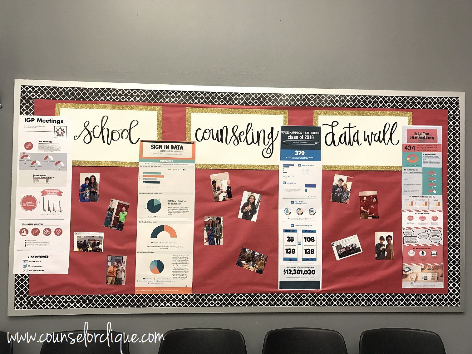 High School Counselor Clique: Data Wall: A High School Bulletin Board //  @counselorclique