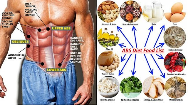 Having A Proper Diet For Abs Is Very Important In Order To Get Six Pack You Must Eat The Right