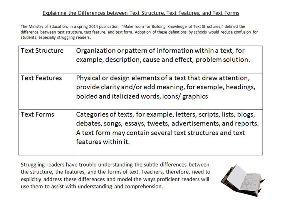 Educational Postcard Text Structure vs, Text Features vs Text Forms - will form