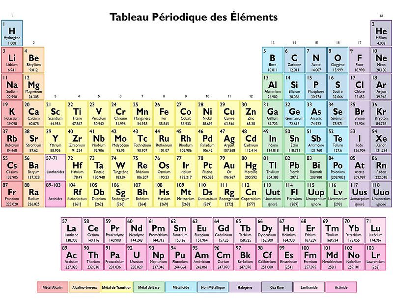 Printable Worksheets periodic table worksheets middle school : Tableau des Elements - Periodic Table in French by sciencenotes ...