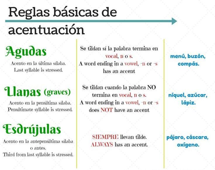 Reglas De Ortografía Y Puntuación Material Visual Educación Y Cultura Revist Reglas De Acentuación Ortografia Y Puntuacion Signos De Puntuacion Ejercicios