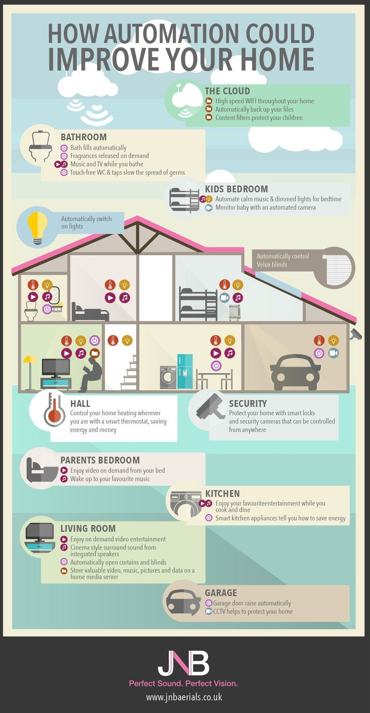 How Automation Could Improve Your Home [Infographic] | Smart house ...