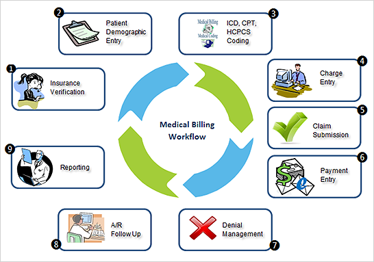 Steps in the medical billing process