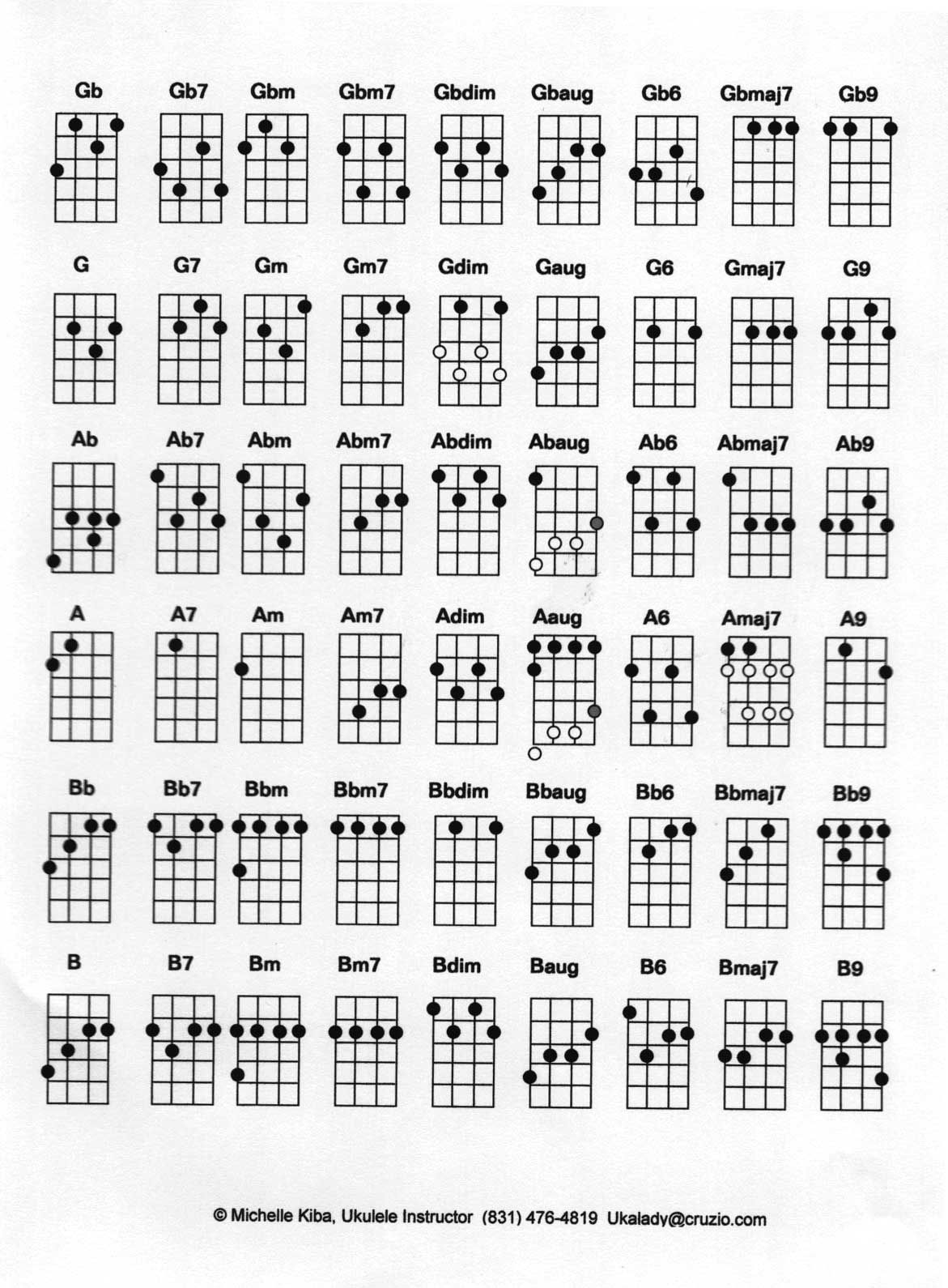 Somedayill learn to play the ukelele ukelele chord chart done ukulele chord chart standard g c e a tuning ukulele songs ukulele tabs ukulele chords ukulele lyrics ukulele tuning hexwebz Image collections