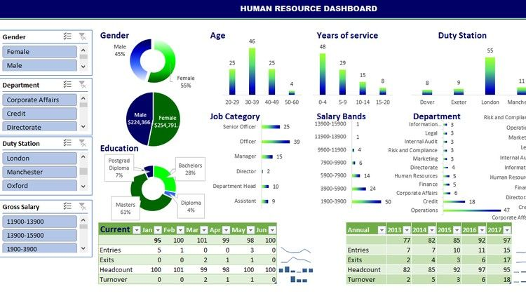 Building Dynamic Interactive Human Resource Dashboard Excel Course Udemy 11 Coupon 45 Off Human Resources Pivot Table Udemy Coupon