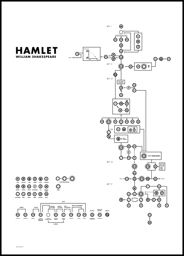 The story of Hamlet as a flowchart. By Helena Wahlman, via