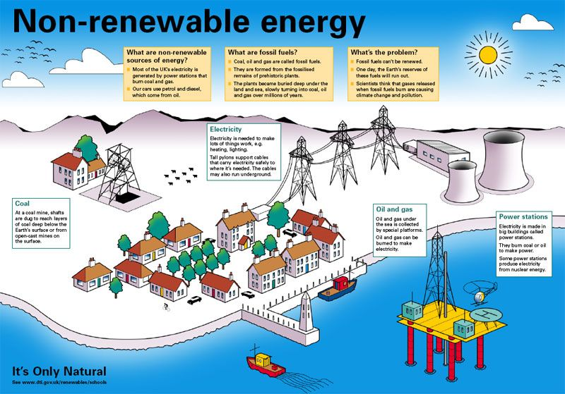 non renewable energy sources Use this educational worksheet to teach children about non-renewable and renewable energy resources.