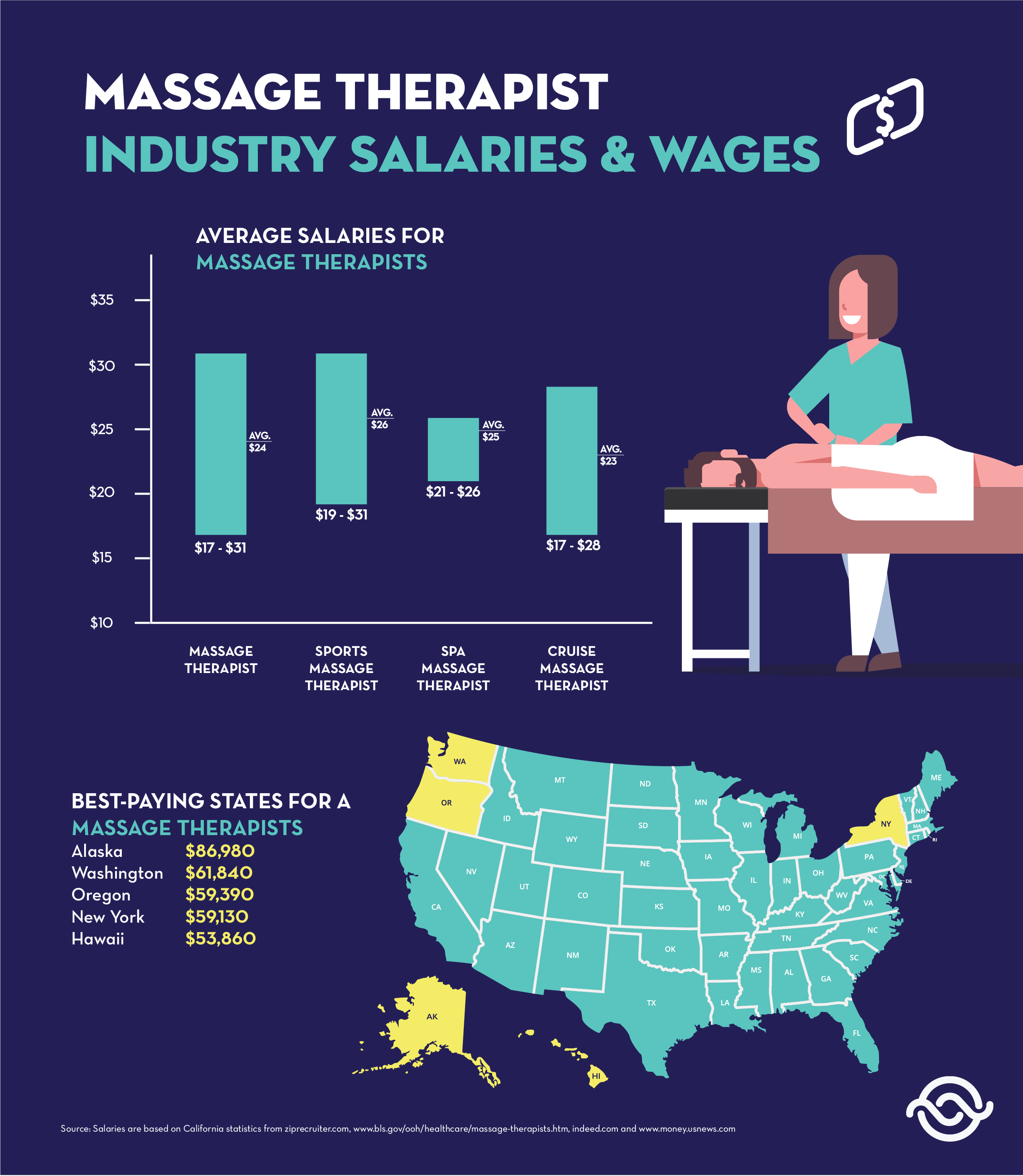 Massage Therapist Industry Salaries & Wages Massage