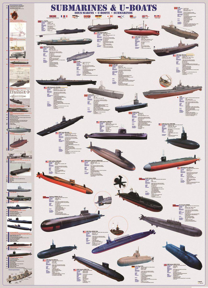 Подводные лодки россии и сша сравнение