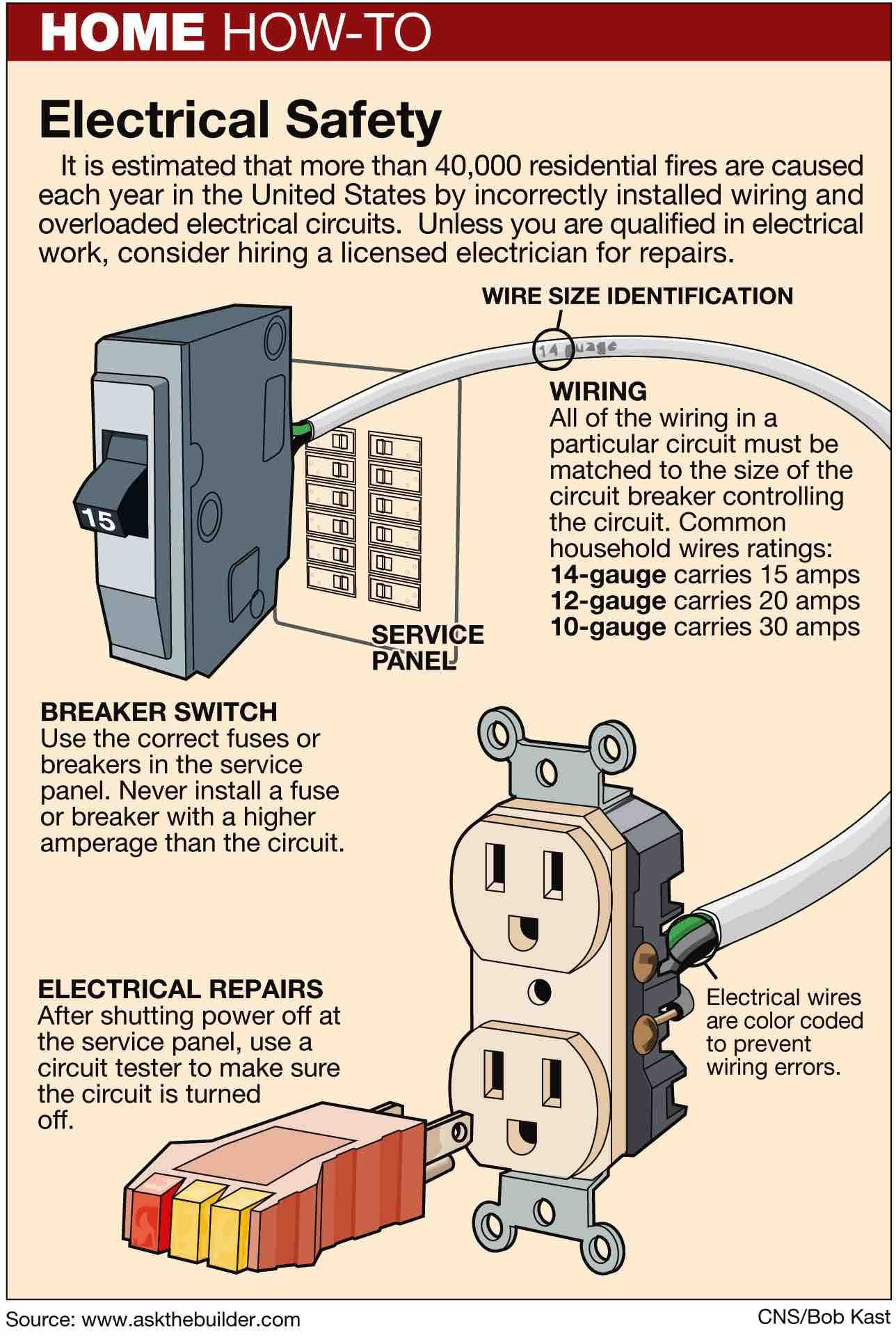 Fuses And Circuit Breakers Can Protect Your Home From Electric Shock Fused Residential Diagram Check Out How At Https