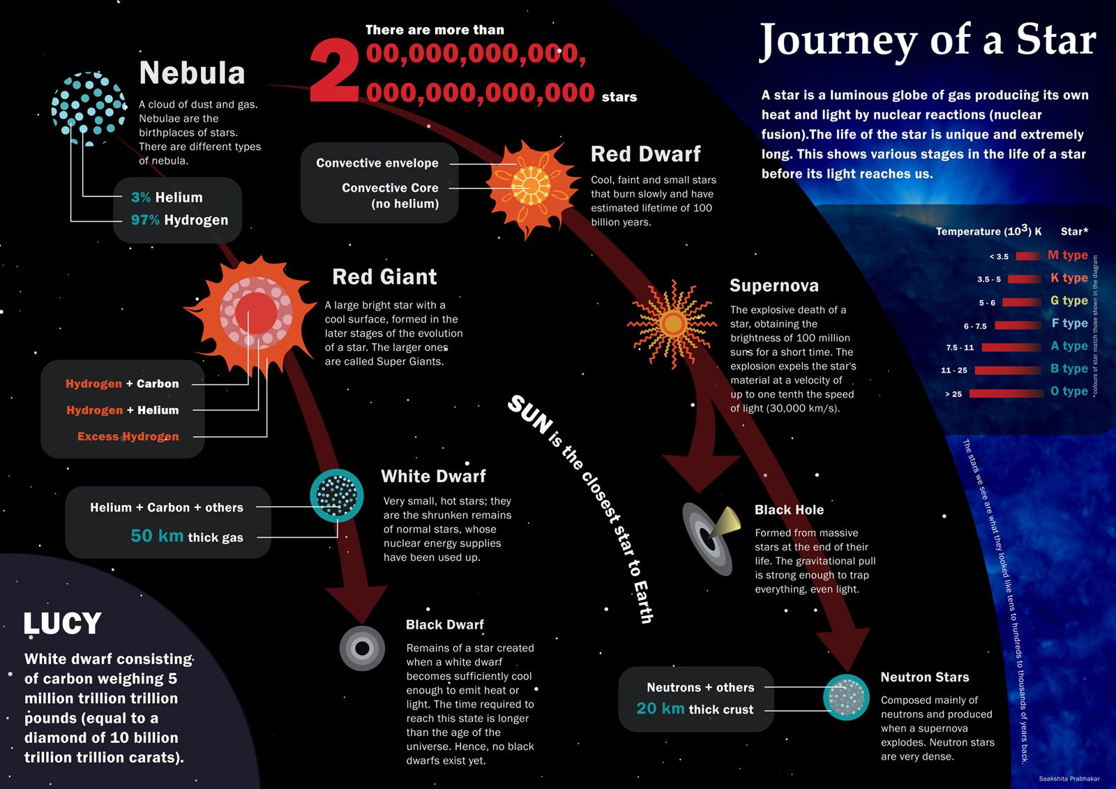 Life of a star infographic | Science infographics and ...
