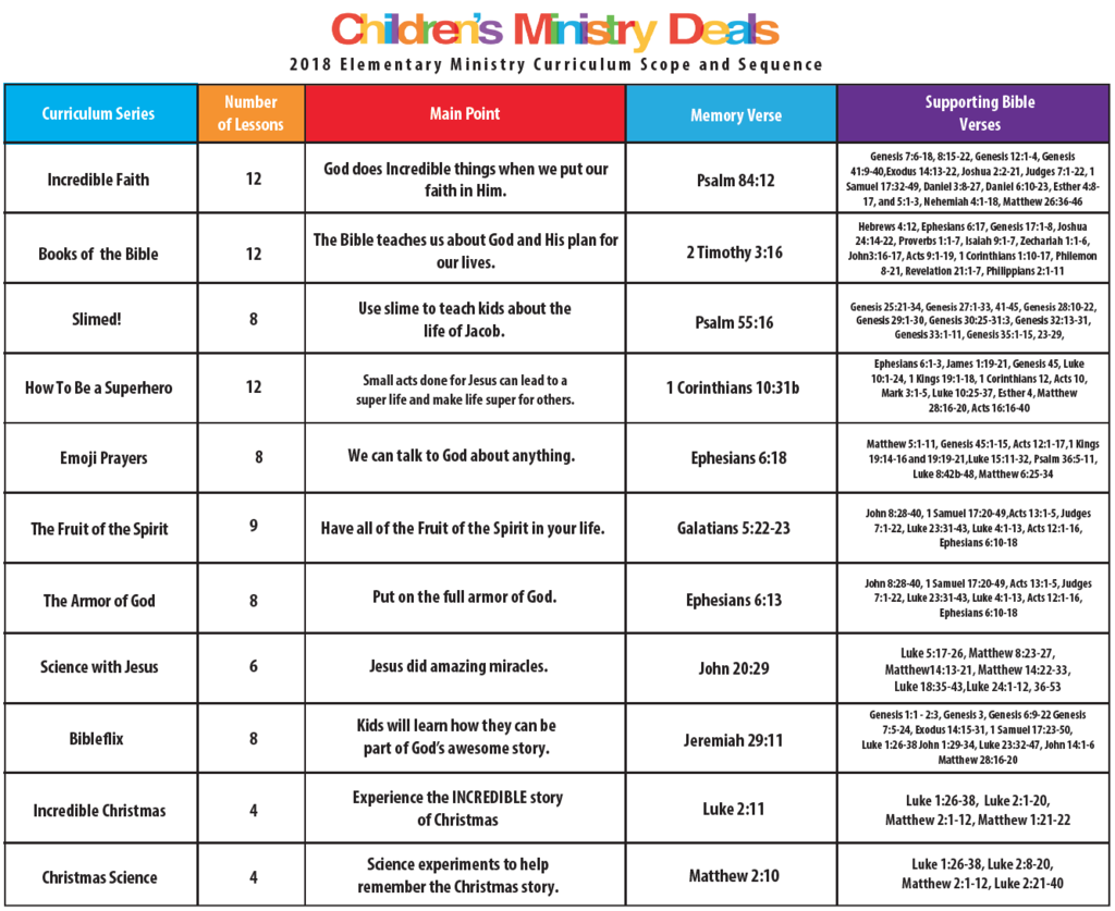 Free Children S Ministry Curriculum Scope And