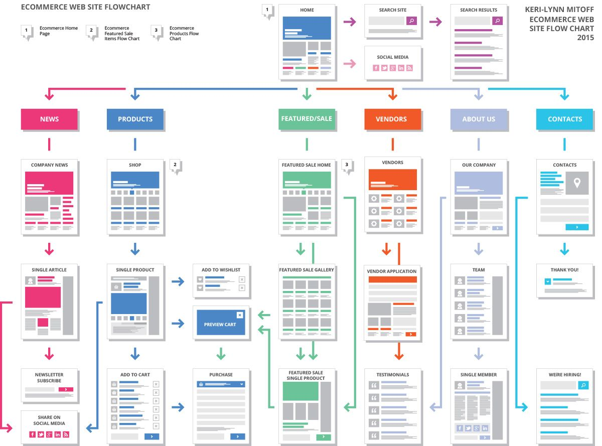Flow Chart Template, Website Template, Wireframe
