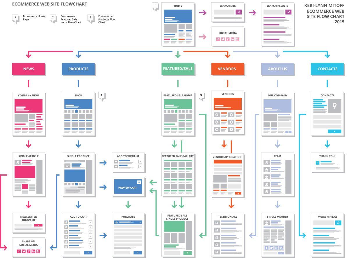 Web Application Process Flow Diagram Tvs Fiero Wiring Ecommerce Chart Site Pinterest
