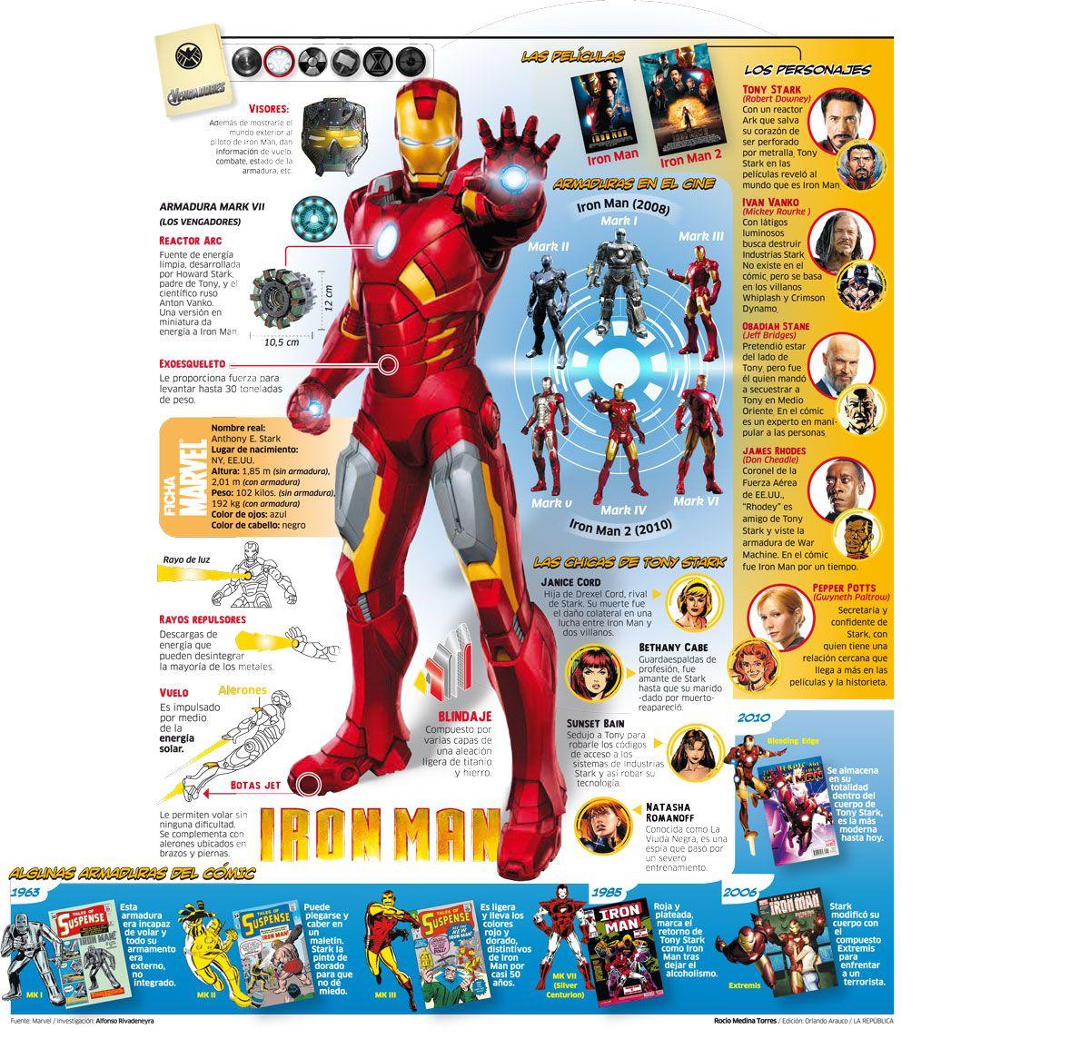 infografias de personas | Tema: Infografias de Personaje ...