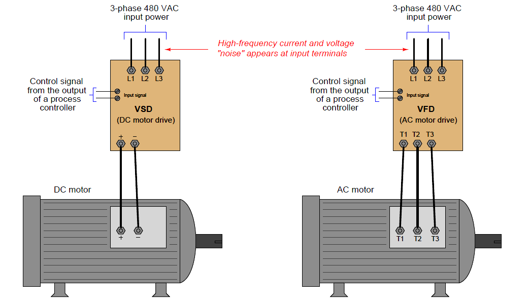 Use Of Line Reactors Line Electric Motor Electric Power