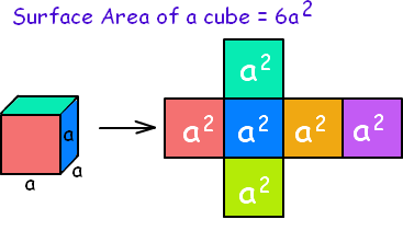Cube Surface Area Calculator