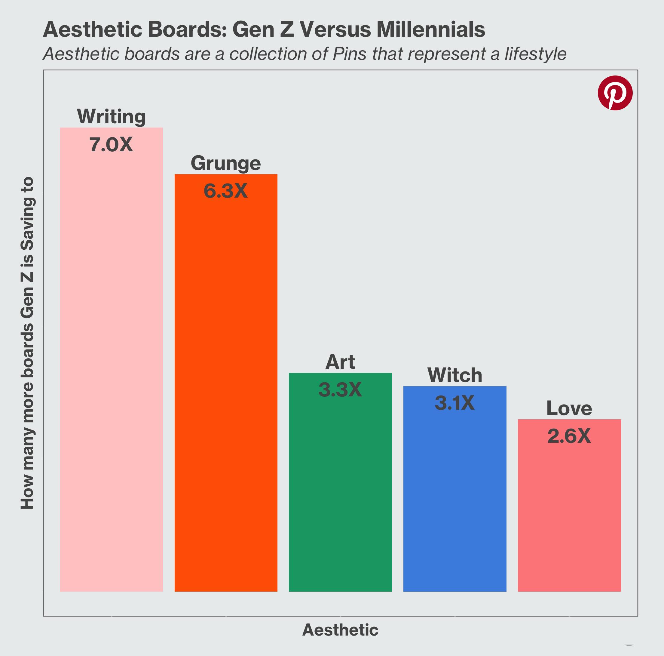 Aesthetic Boards Gen Z Versus Millennials Generation Z Writing White Glove Social Media