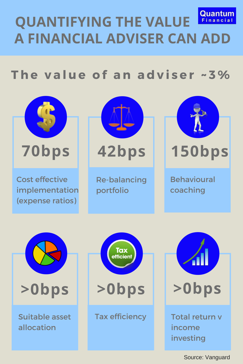 The value your advisor can add is around 3% #SMSF #financialplanning