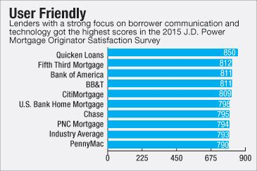 Lenders Must Treat Self Service Technology As A Tool That Facilitates Rather Than Defines The Mortgage Borrowing Experience Mortgage The Borrowers Lenders