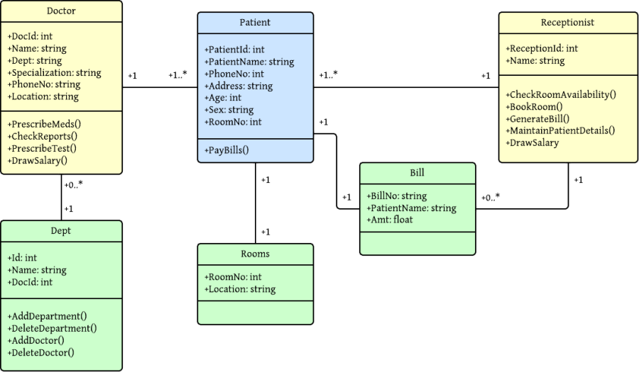 Class Diagram For Hospital Management System  Uml