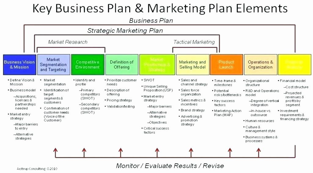 Catering Business Plan Template in 2020 (With images