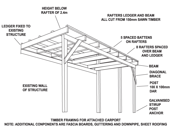 Small diy carport greenhouses and sheds pinterest Wood carport plans free