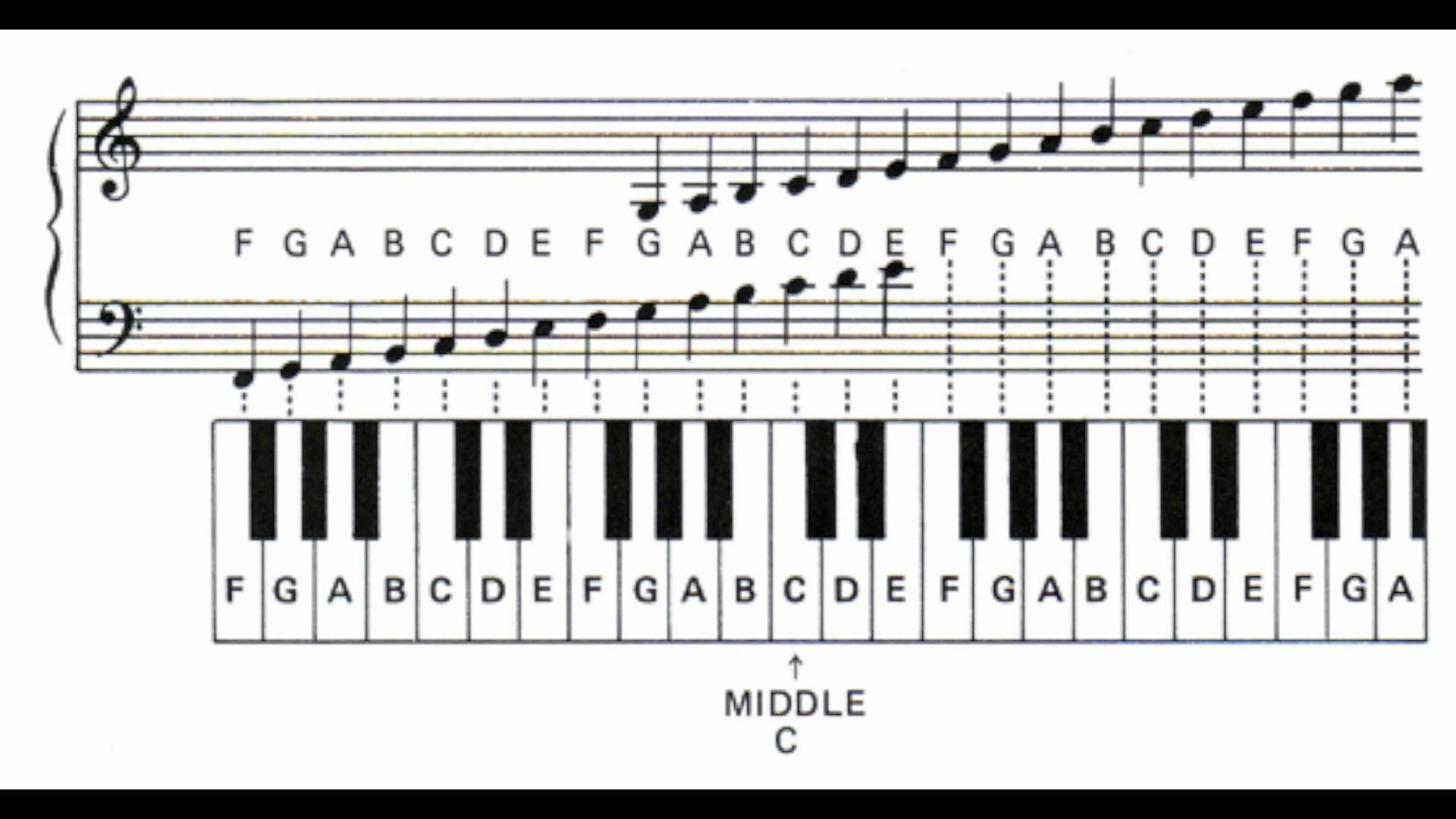 notes and letters  Learn piano notes, Piano notes for beginners