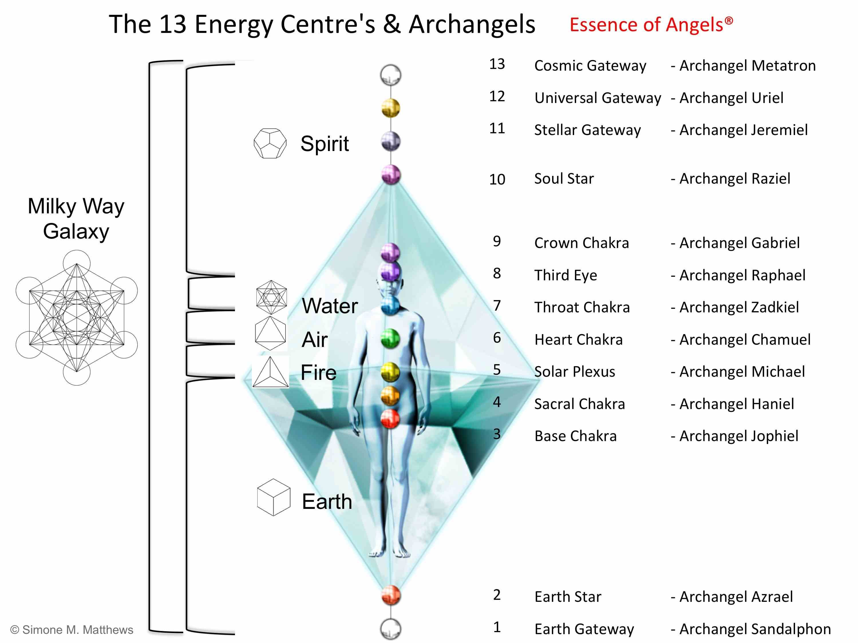 Archangels Chakra Associations Style Reinvent 2015