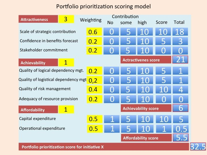 Project Prioritization Template Does Priority Matrix Have The