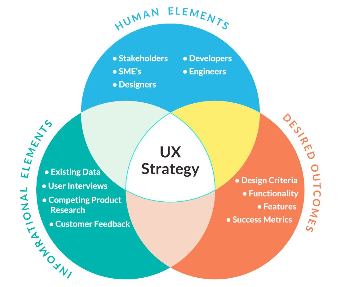 steps to creating  solid ux strategy http bit also indecomm global services on pinterest rh