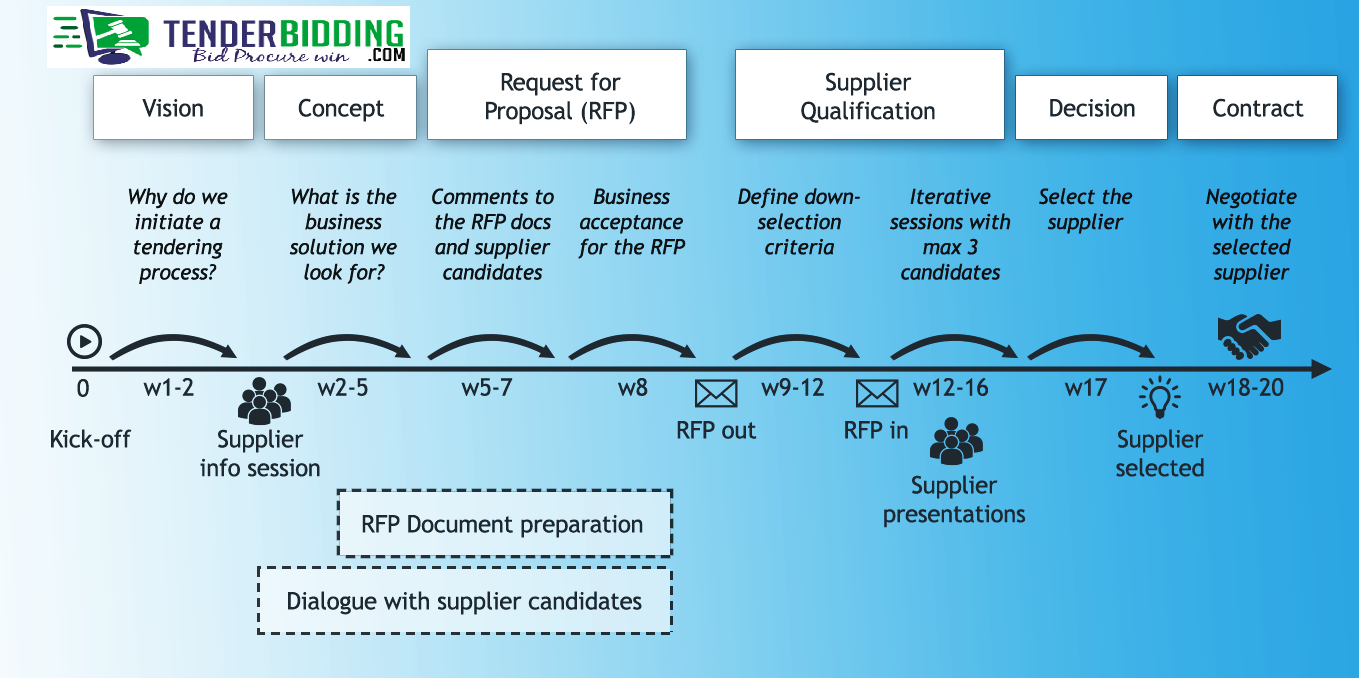 Tender Management Process Management Tenders Strategic Planning