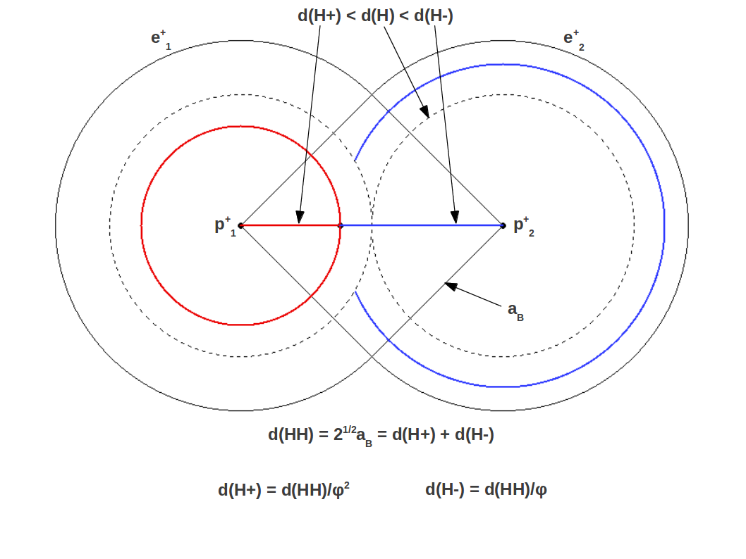 Phi in Atomic Structure, the Fine Structure constant can also be formulated for the first time exclusively in terms of the Golden Ratio as follows: 360φ2-α-1=aμe-aμpaB=gp-gegp+ge=2φ3 therefore α-1=360φ2-2φ3=137,03562809 which agrees with CODATA value α-1=137.035999074(44) with an error as small as ± 0.00027%