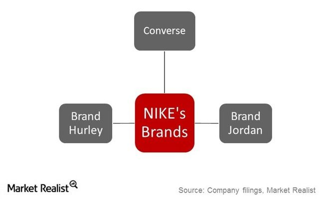 nike company structure