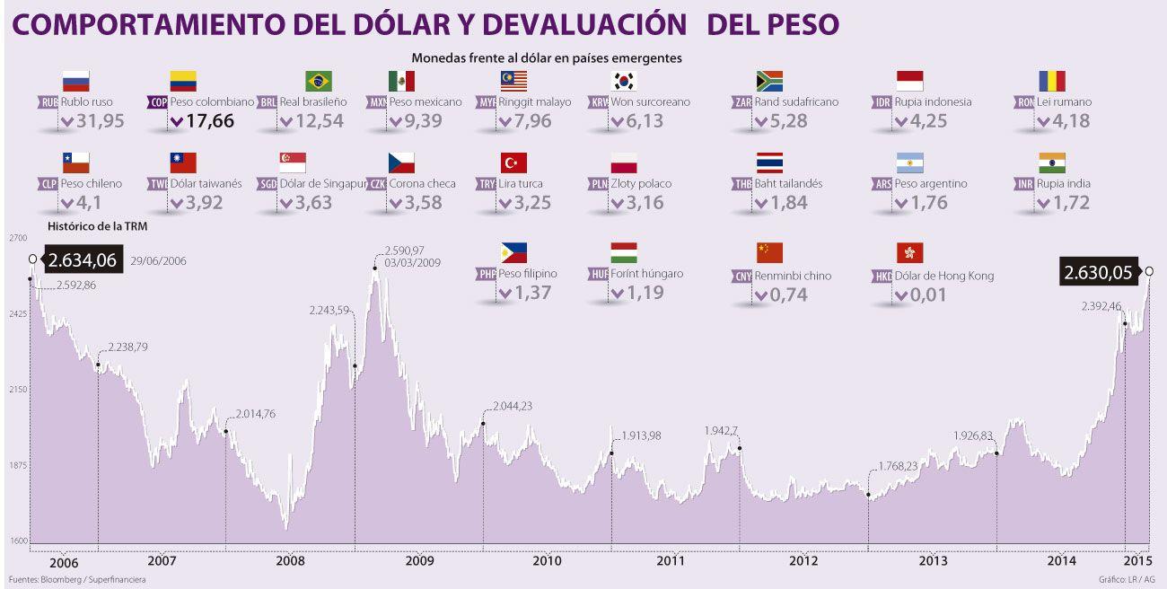 Alza del dólar en el último mes es señal de un freno en la economía