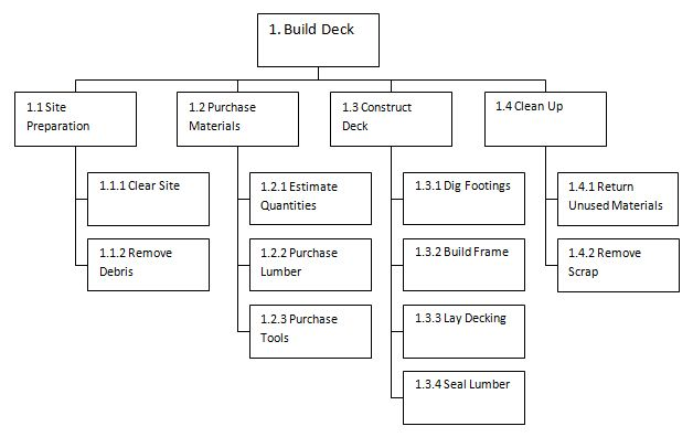 An Example Of A Simple Work Breakdown Structure For Building A Deck