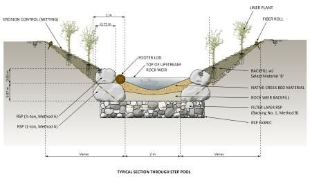 Huichica creek step pool design water stream restoration for Pool design and engineering