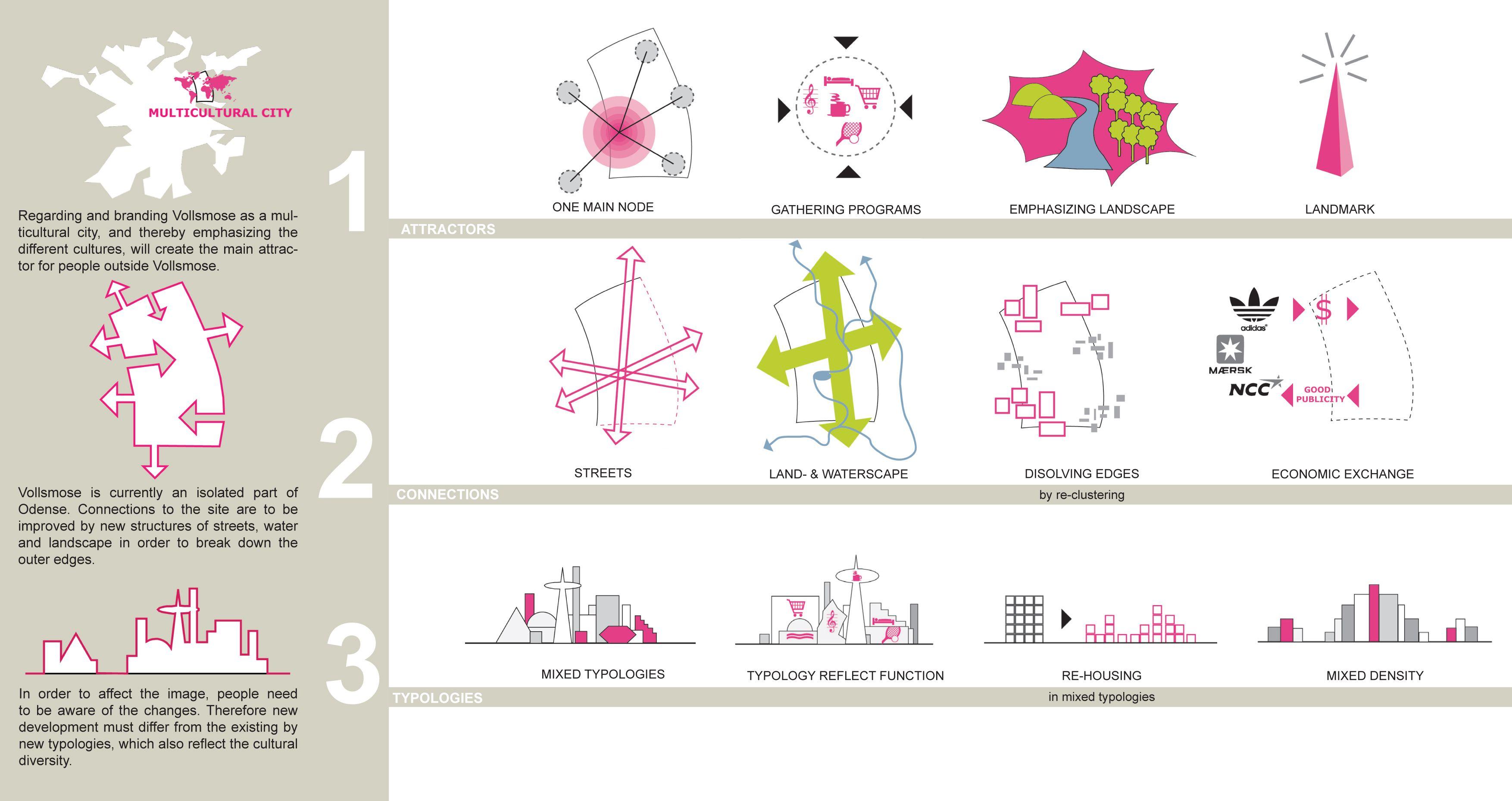 Urban Design Concepts Diagram | ARCH 310 | Urban design concept