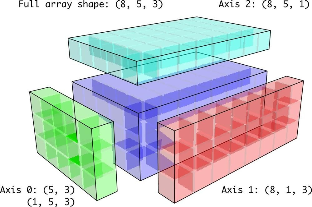 Compatible 2D array shapes for broadcasting over a 3D array
