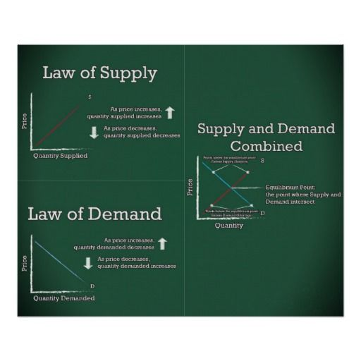 Law Of Supply And Demand Poster Zazzle Com Law Of Demand Economics Lessons Economics Notes