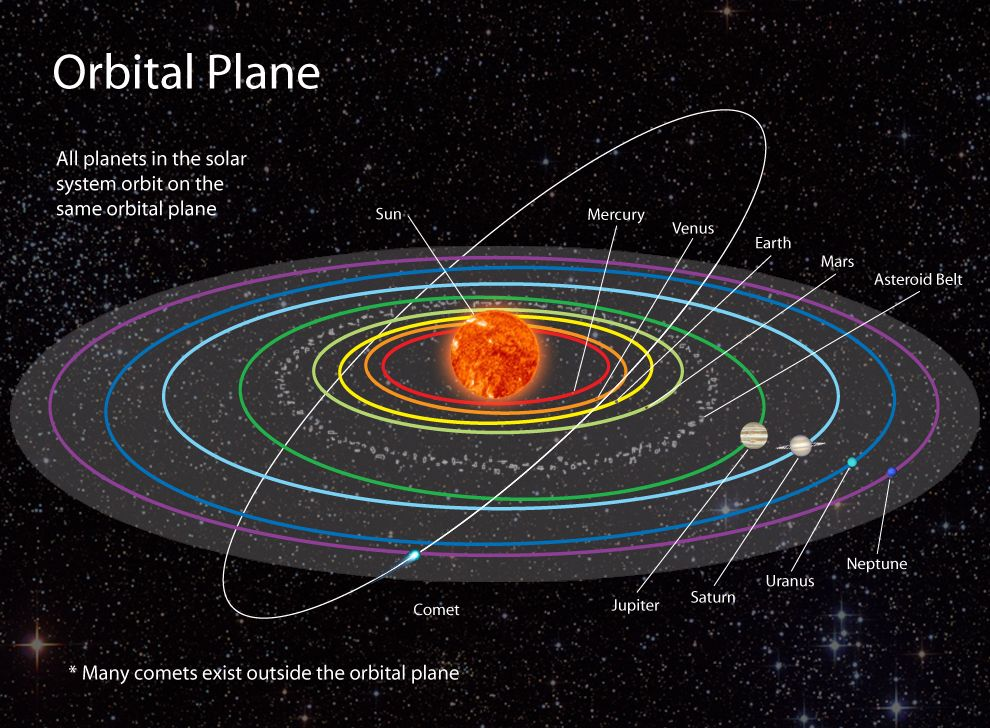 The plane along which all (real) planets orbit around the Sun. credit: pics-about-space.com