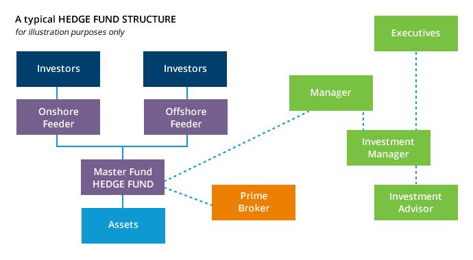 The Structure Of Hedge Funds Investing Best Investment Apps