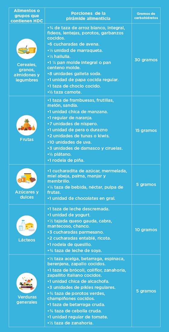 guía de carbohidratos para contar diabetes