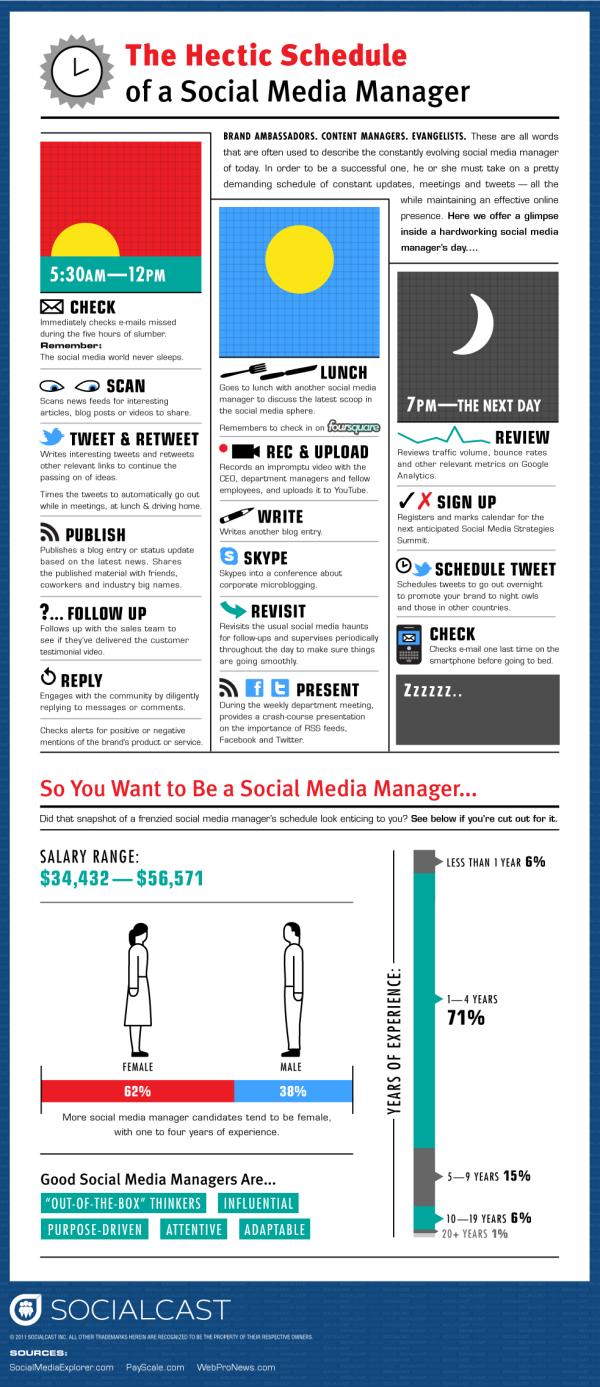 Un día en la vida del Social Media Manager